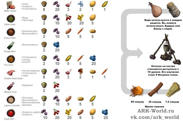 ark survival evolved рецепты еды