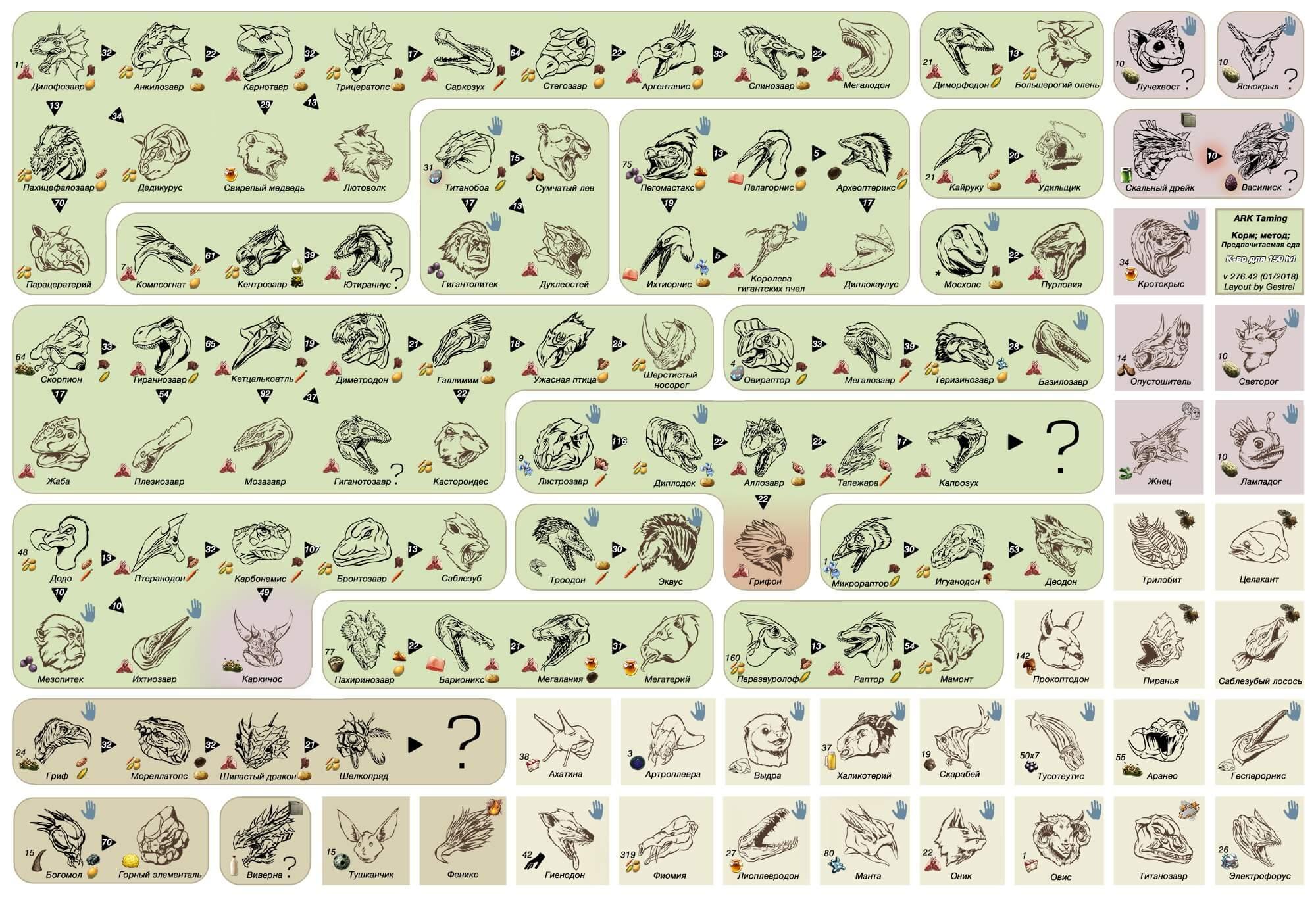 Последовательный график приготовления Кибла для Динозавров
